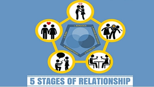 5_satags_of_relationship
