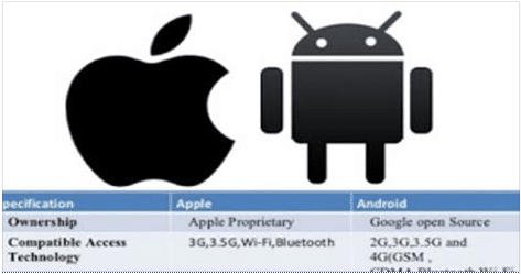 differences_between_apple_and_android