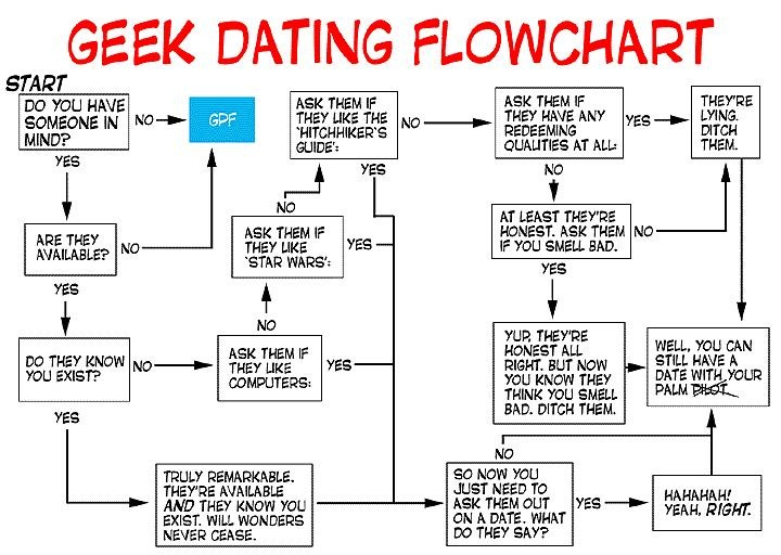 geek_dating_flowchart