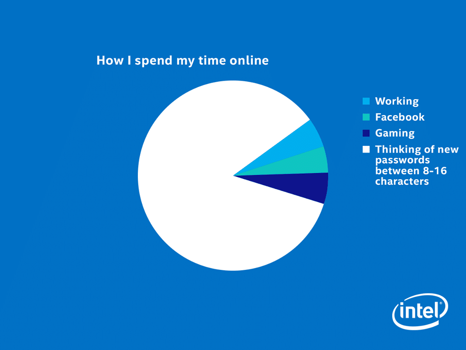 how_i_spend_my_time_online