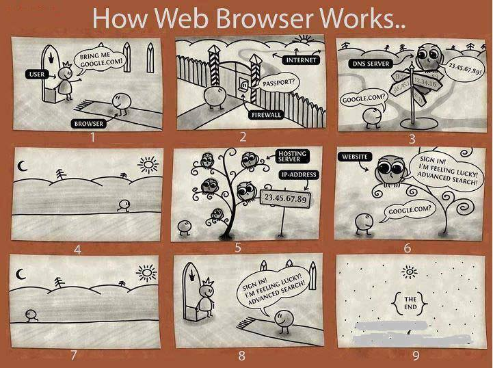 how_web_browsers_work