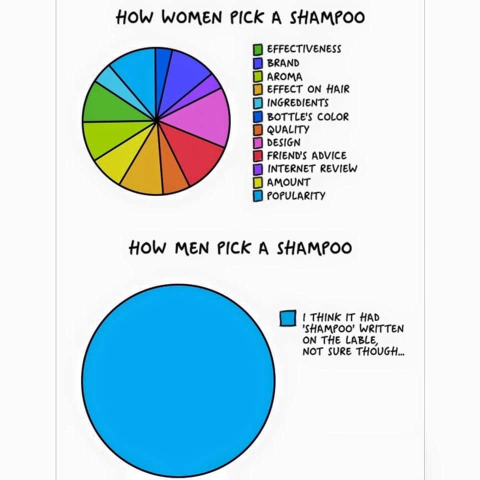 how_women_pick_a_shampoo_vs_how_men_pick_a_shampoo