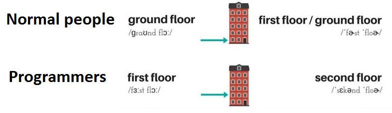 vs normal people ground floor