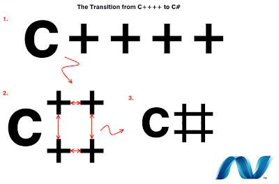 the_translation_from_c_to_c
